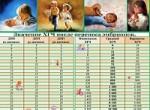 Изменение уровня ХГЧ после переноса эмбрионов